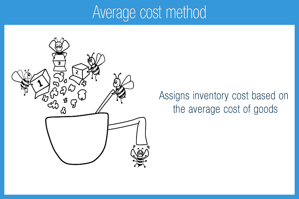 Average cost method  Accounting Play