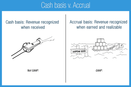 Image result for Basis of Accounting