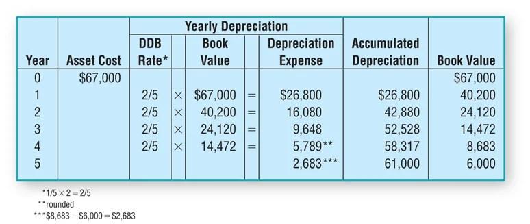 Depreciation Methods | Formulas | Examples