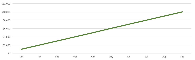 straight line growth