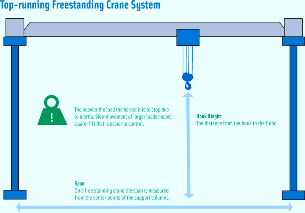 medium resolution of over or top running trolley hoist crane system diagram infographic