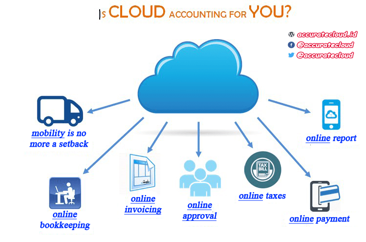 apa itu cloud accounting