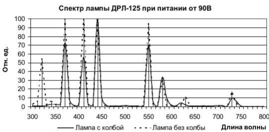 спектр ламып ДРЛ