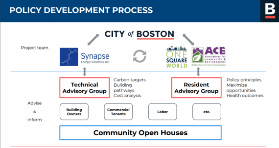A Powerpoint slide with text: Policy Development Process: City of Boston Synapse Energy Economics One Square World ACE and showing many other ways that these groups worked together