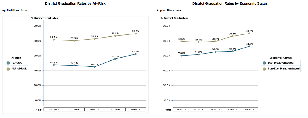District Graduation Rates by AT-Risk and Economic Status