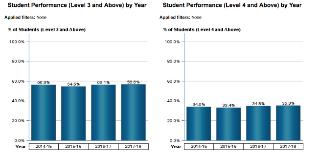 Student Performance (Level 3 & Above) and (Level 4 & Above) by Year