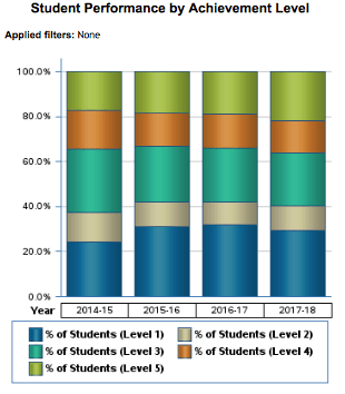 Student Performance by Achievement Level (Algebra 1 EOC)