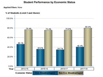 Student Performance by Economic Status (Algebra 1 EOC)