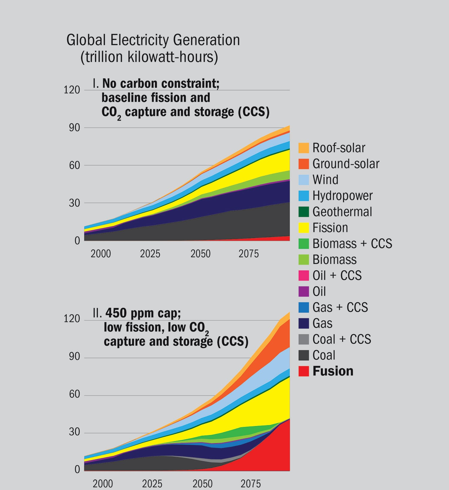 hight resolution of production of global electricity in the 21st century when fusion is an option by energy