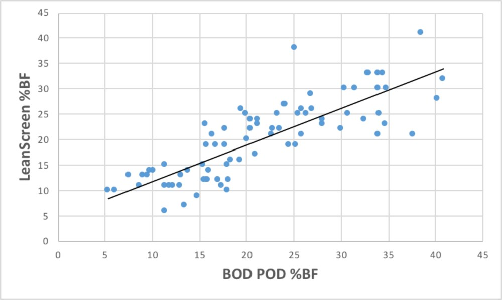medium resolution of the relationship between percent body fat bf determined by the bod pod and the leanscreen app