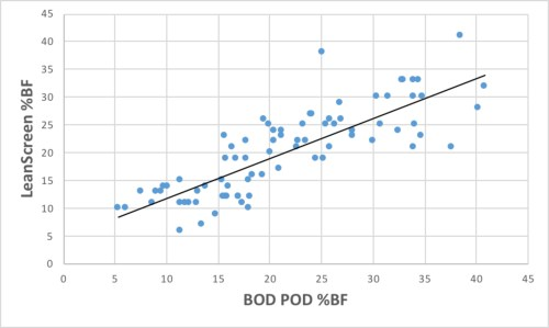 small resolution of the relationship between percent body fat bf determined by the bod pod and the leanscreen app