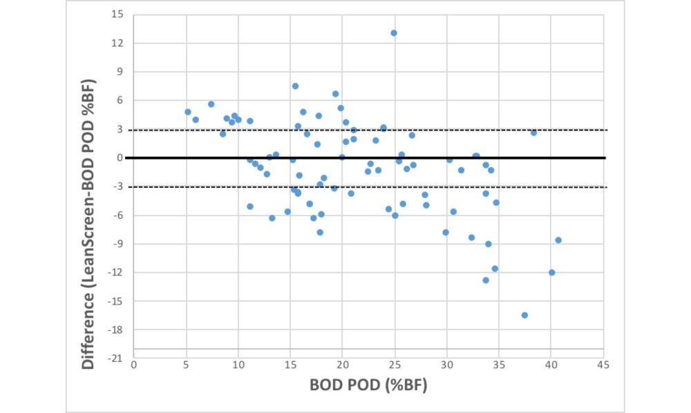 medium resolution of the difference between percent body fat bf determined by the bod pod and the leanscreen app dotted lines represent 3 difference between the