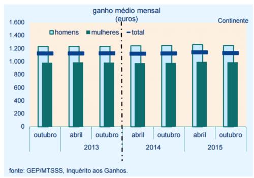 ganho-medio-mensal-portugal_acegis