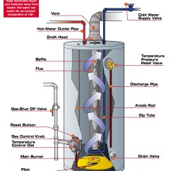 Kenmore Hot Water Heater Wiring Diagram 2002 Ford Escape Ecm Tank Heaters  Bradford White Acehiplumbing Com