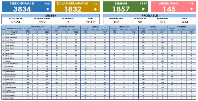 Update Corona Aceh 23 September: Kasus Baru 50, Sembuh 119, Meninggal 3