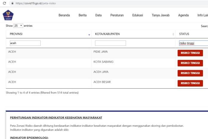 Update Peta Zonasi Risiko Corona di Aceh: Ada 4 Kabupaten/Kota Zona Merah