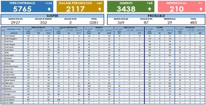 Update Corona Aceh 11 Oktober: 5.765 Positif, 3.438 Sembuh, 210 Meninggal
