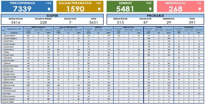 Update Corona di Aceh 28 Oktober: Kasus Positif COVID-19 Bertambah 74 Orang