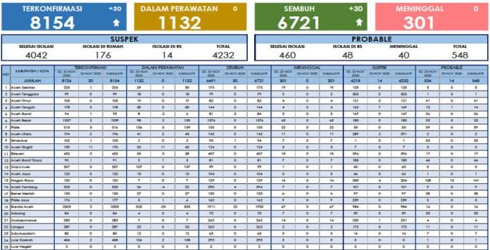 Pasien Positif COVID-19 dan Sembuh di Aceh Hari Ini Sama-sama Bertambah 30