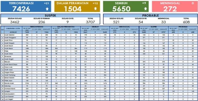 Update COVID-19 di Aceh 1 November: 7.426 Positif, 5.650 Sembuh, 272 Meninggal