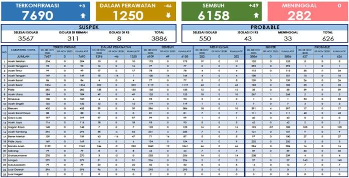 Update Corona 9 November: Pasien Sembuh di Aceh Bertambah Jadi 6.158 Orang
