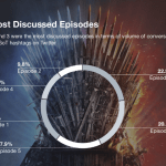 Episode paling banyak dibicarakan