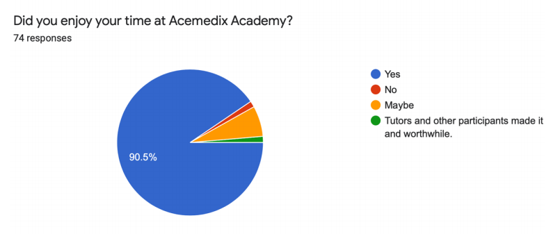 acemedix review - did you enjoy your time at acemedix