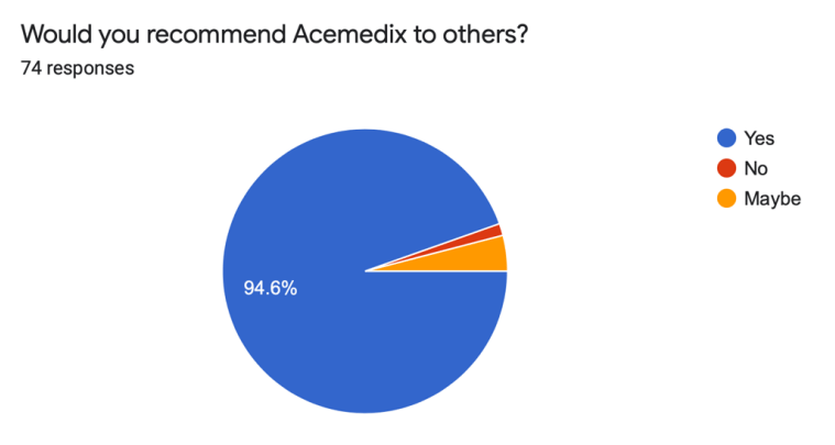 acemedix review - would you recommend acemedix to others