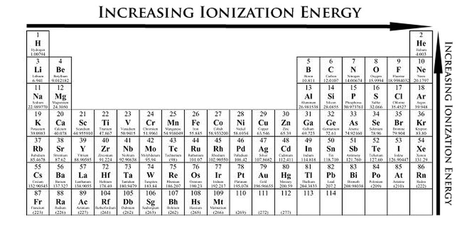 Periodic table showing ionization energy trend energies decrease as atomic radii increase this observation is affected by  the principle also electronic structure and periodicity elements rh acemichael weebly