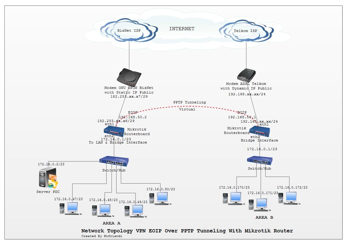 Server Ip For Pc | Wiring Diagram Database