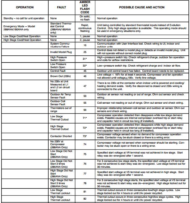 Goodman Furnace Parts List Pdf