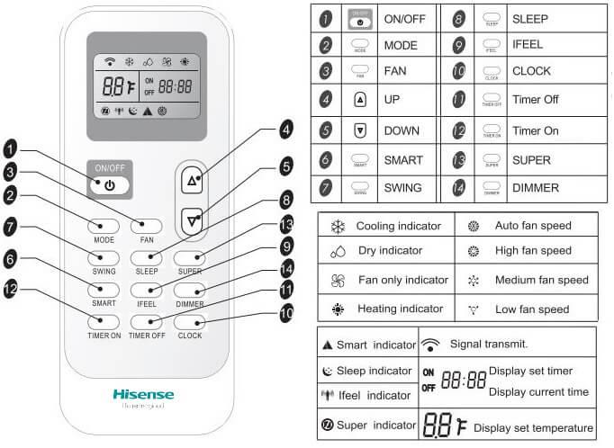 Hisense Portable AC Error Codes and Troubleshooting