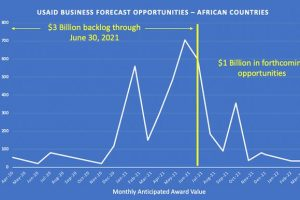 USAID $4 Billion Funding for African Country Programs