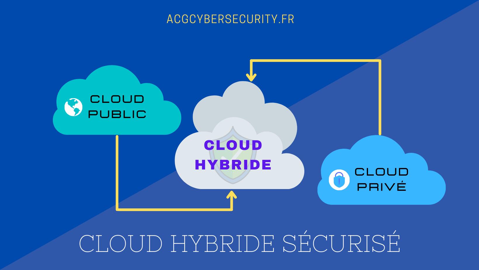 Cloud Hybride sécurisé