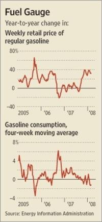 Gaspricesvsgasconsumption