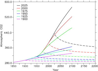 Chart_of_carbon_emissions_by_recent_gene