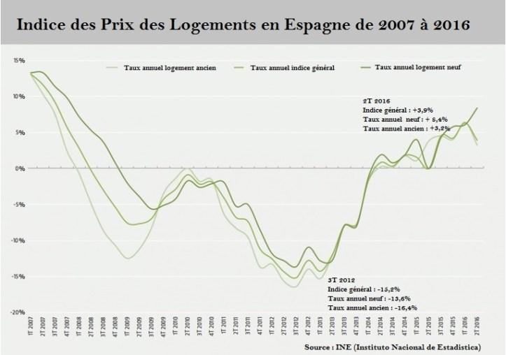 croissance immobilière