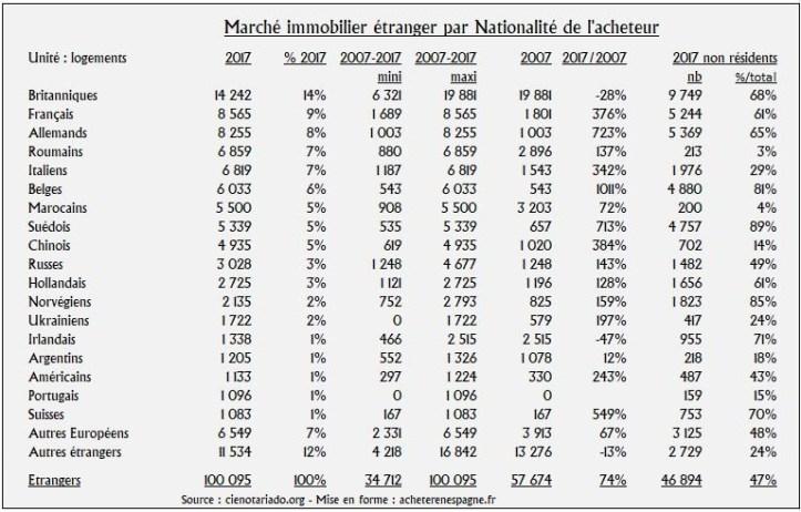 Marché immobilier en espagne acheter étranger par Nationalité acheteur