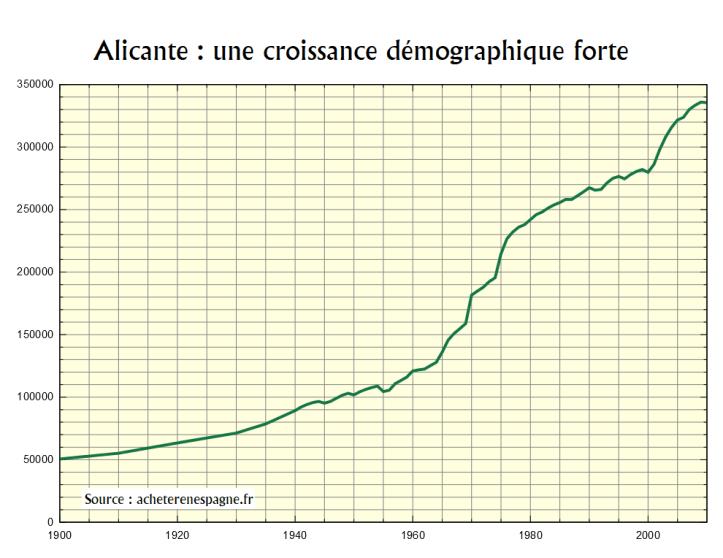 Alicante démographie Acheter en Espagne