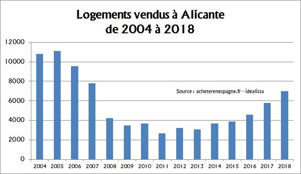 Logements 2014 2018 Alicante Acheter en Espagne