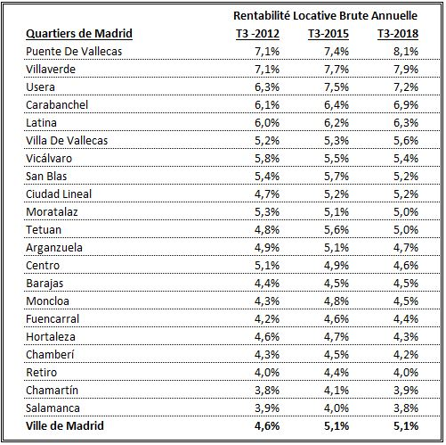 Rentabilité locative Madrid quartiers
