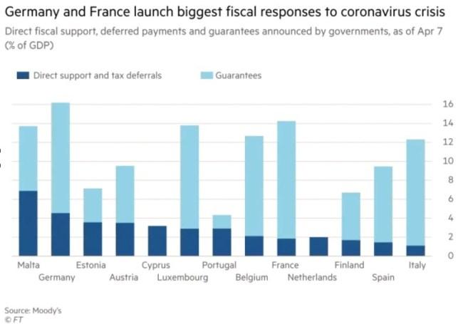 Graphique Coronavirus aide pays acheter immobilier Espagne