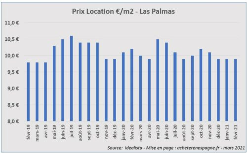 Prix loyers Las Palmas 2019 2021 acheter immobilier en Espagne