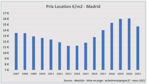 Prix loyers Madrid 2006 2021 acheter immobilier en Espagne