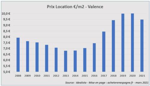 Prix loyers Malaga 2006 2021 acheter immobilier en Espagne