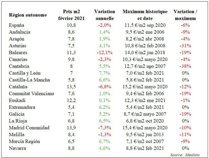 Prix loyers en Espagne tableau acheter immobilier en Espagne