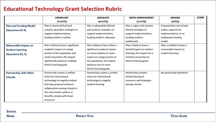 Educational Technology Grant Scoring Rubric