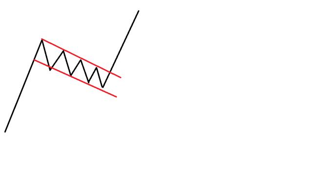 エントリーパターン(ペナント、フラッグ)3