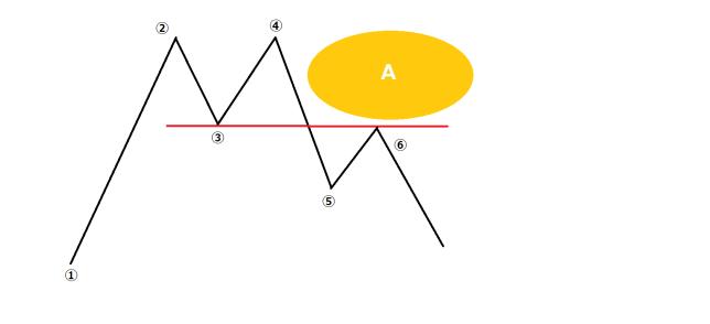 チャートパターンの市場心理