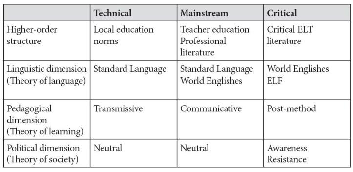 ELT paradigms constraining activity in the language school